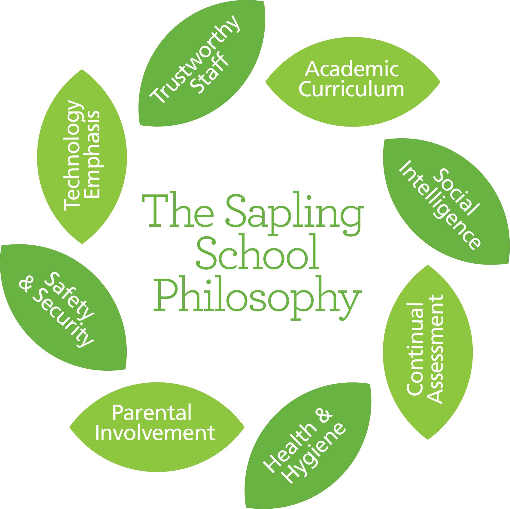 The Sapling School Philosophy